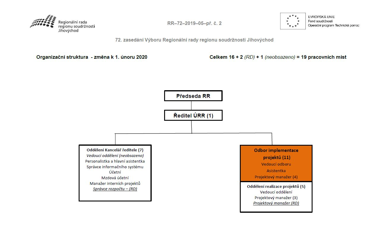 Organizačnístruktura-změnak1.únoru2020