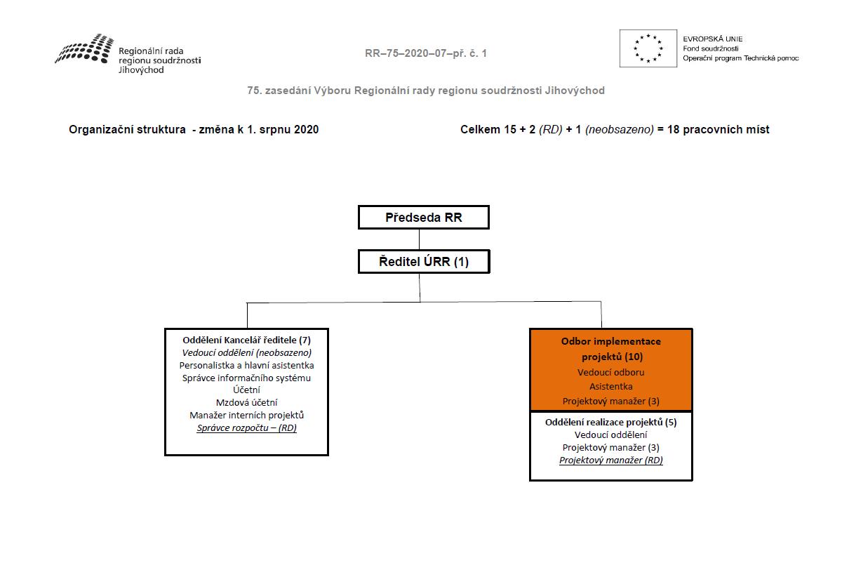 Organizačnístruktura-změnak1.srpnu