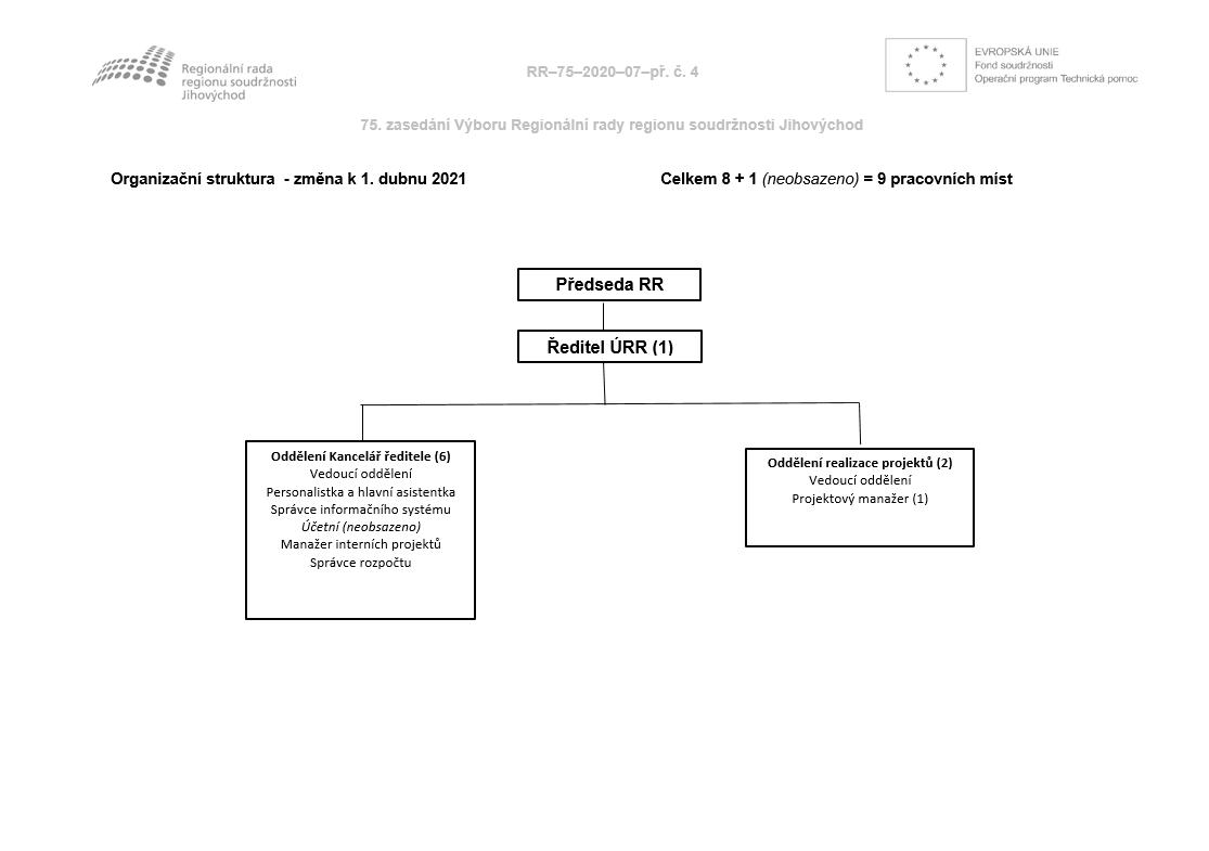 Organizačnístrukturak1.4.2021