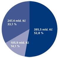 Alokace v období 2007-2013