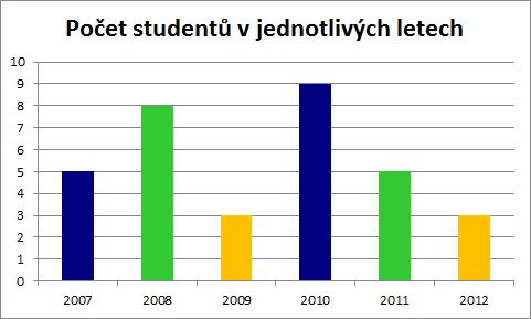 Graf počtu stážistů v jednotlivých letech