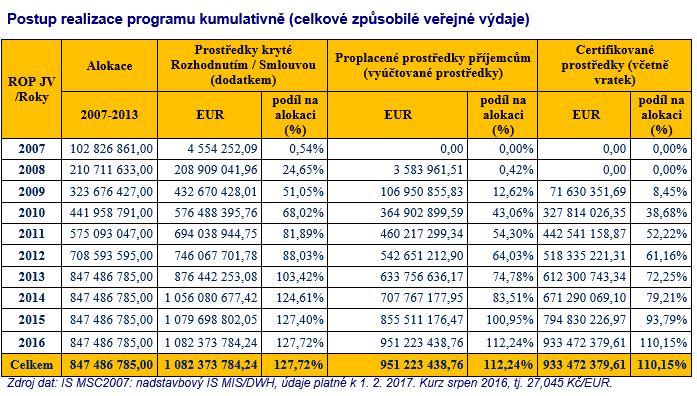 Realizace programu -celkové způsobilé veřejné výdaje