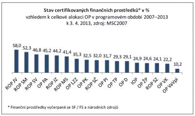 Stav certifikovaných finančních prostředků