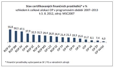 Graf stav certifikovaných finančních prostředků