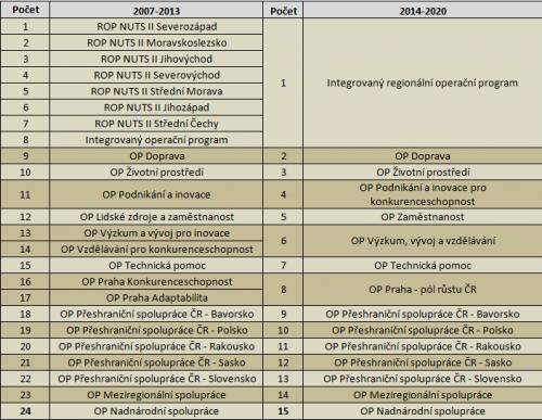 Srovnání operačních programů