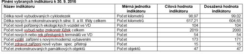Plnění vybraných indikátorů ROP