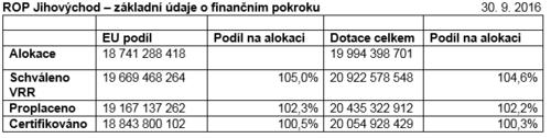 Základní údaje o finančním pokroku